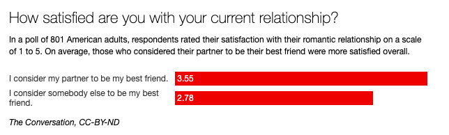Survey that asked how satisfied one is with their current relationship