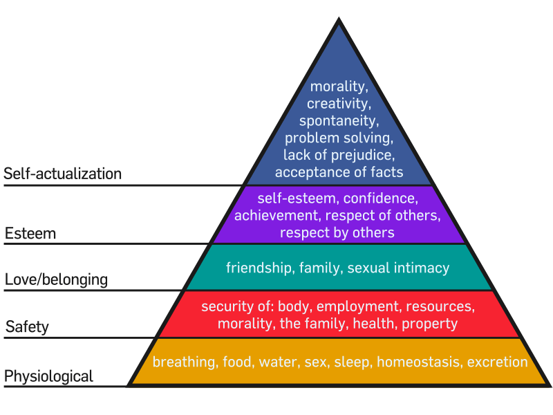 Self-Actualisation, happiness and Maslow's Hierarchy of Needs