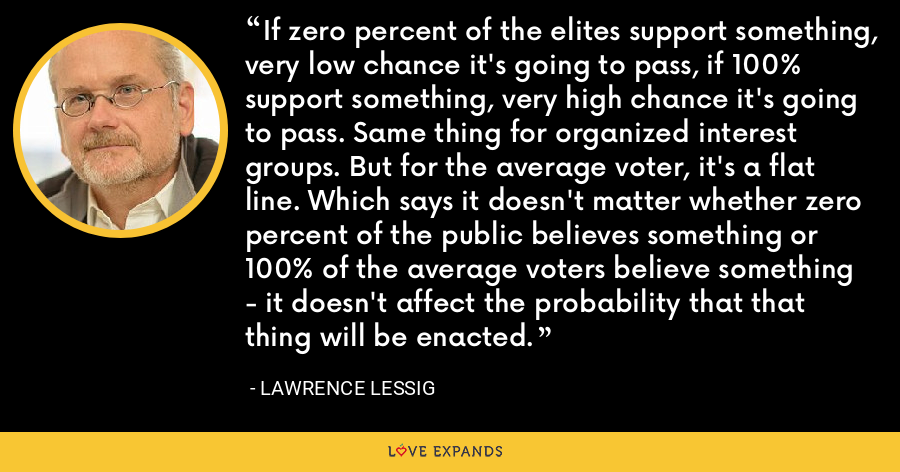 If zero percent of the elites support something, very low chance it's going to pass, if 100% support something, very high chance it's going to pass. Same thing for organized interest groups. But for the average voter, it's a flat line. Which says it doesn't matter whether zero percent of the public believes something or 100% of the average voters believe something - it doesn't affect the probability that that thing will be enacted. - Lawrence Lessig