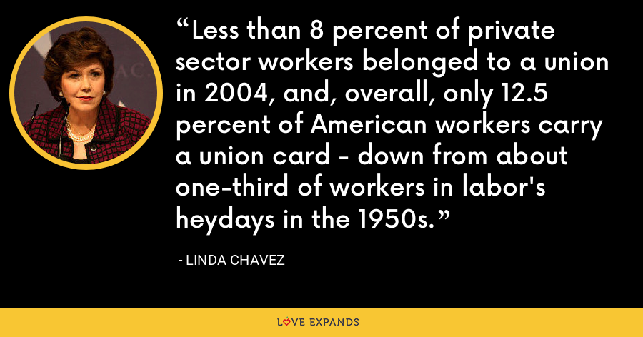 Less than 8 percent of private sector workers belonged to a union in 2004, and, overall, only 12.5 percent of American workers carry a union card - down from about one-third of workers in labor's heydays in the 1950s. - Linda Chavez