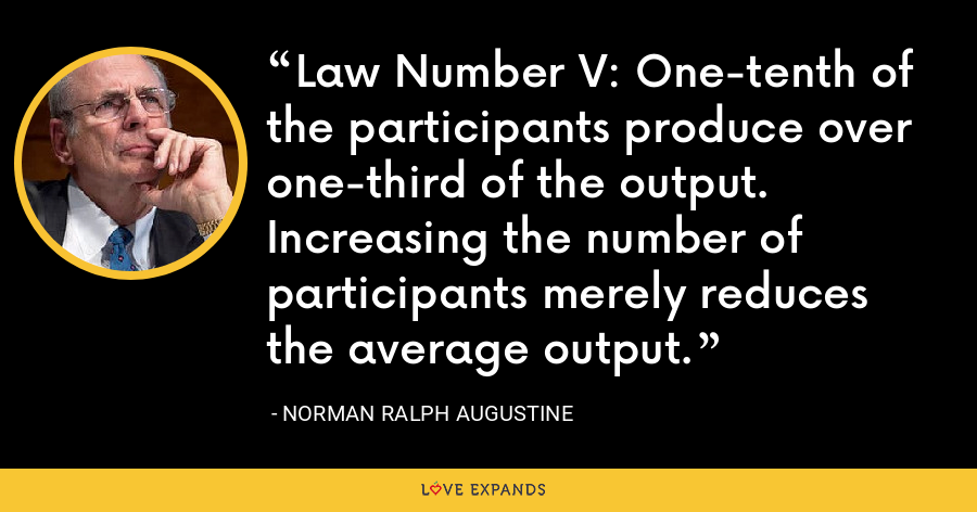 Law Number V: One-tenth of the participants produce over one-third of the output. Increasing the number of participants merely reduces the average output. - Norman Ralph Augustine