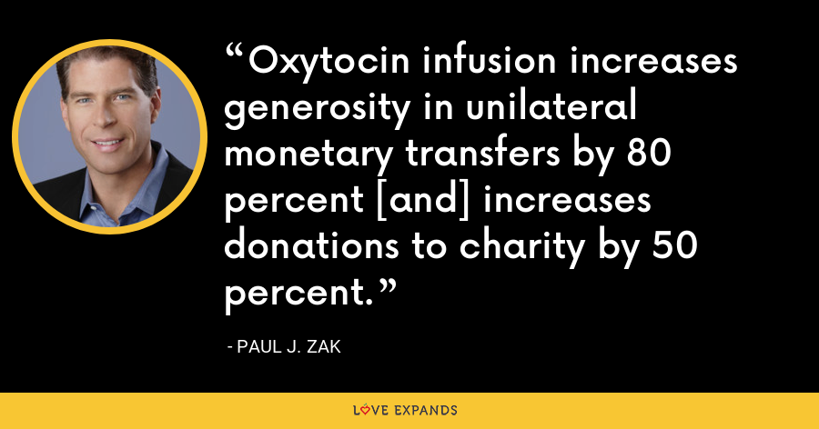 Oxytocin infusion increases generosity in unilateral monetary transfers by 80 percent [and] increases donations to charity by 50 percent. - Paul J. Zak